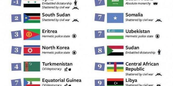 مؤشر الحريات فـ2018: المغرب مكلاصي  ثاني عربيا