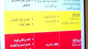 """من بعد تسجيل أكثر من 500 حالة.. وزارة الصحة دخلات للمرحلة الثانية لمواجهة """"كورونا"""""""