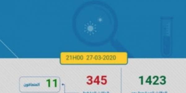 كورونا فيروس تزاد عندنا. 345 حالة والقتلى وصلو لـ23