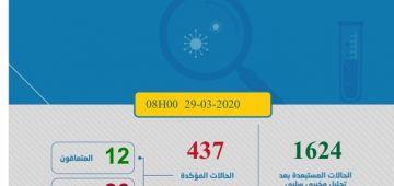"""اعداد اللي فيهم """"كورونا فيروس"""" فالمغرب كيطلع. تزادت هاد الصباح 35 ووصلنا ل437"""