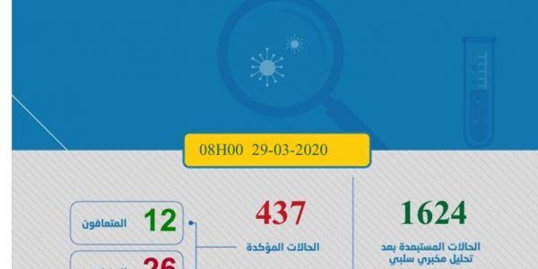 """اعداد اللي فيهم """"كورونا فيروس"""" فالمغرب كيطلع. تزادت هاد الصباح 35 ووصلنا لـ437"""