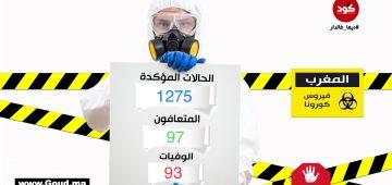 """فـ24 ساعة: تسجيل 91 إصابة جديدة بـ""""كورونا"""" و3 ماتو و4 حالات شفاء..الحصيلة: 1275"""