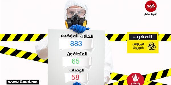 كورونا فالمغرب: 122 حالة جديدة و11 ماتو و9 حالة شفاء فـ24 ساعة.. وصلنا لـ883 حالة