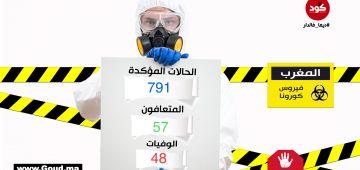"""عاجل.. 30 حالة جديدة فيها """"كورونا"""": وصلنا لـ791  واللي تشافاو كثر من اللي ماتو"""