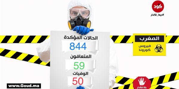 كورونا فيروس عندنا. وصلنا لـ844 حالة منها تسجيل 53 إصابة جديدة واللي ماتو عندنا وصلو لـ50