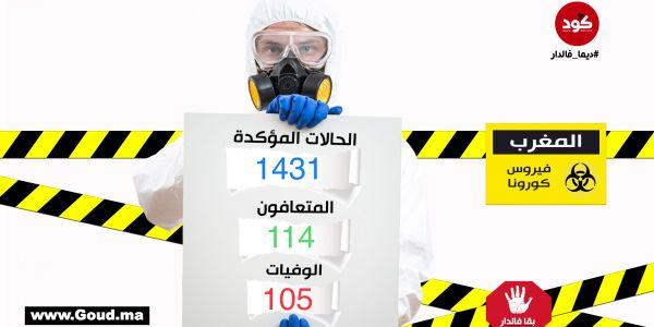 """57 إصابة جديدة بـ""""كورونا"""" و8 ماتو و9 حالات شفاء.. وصلنا لـ1431"""