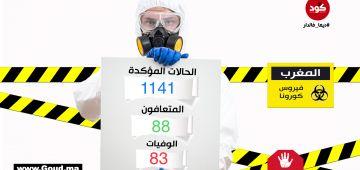 صبحنا نهار لكمايم على 1141 حالة دكورونا. قتلات 83 وفلت منها 88 واللي ايجابي هو هاد الشي