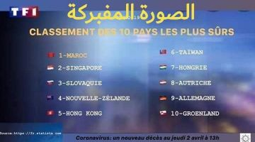 """فايك نيوز. رد بالك.. شي وحدين زورو صورة إحصاءات ودارو باللي المغرب هو أكثر دولة تغلبات على """"كورونا"""" وكذبو على الناس"""
