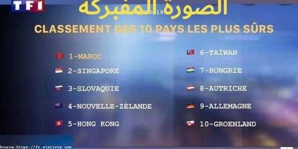وكالة أ.ف.ب زادت اكدات الفايك نيوز: التصويرة لي بارطاجاو لمغاربة فيها أن المغرب هو رقم واحد فالبلدان الاكثر امانا فزمن كورونا غير كذوب