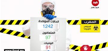 بقاو فديوركم واللي خرج يلبس كمامتو. 58 حالة هاد الصباح فيها واحد مات و4 تشافاو.. ووصلنا لـ1242 حالة