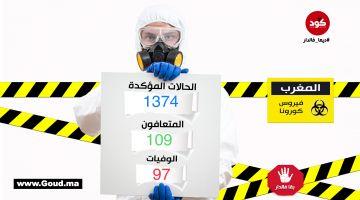 """حصيلة """"كورونا"""" في المغرب..الحالات المحلية وصلات لـ1236 ومعدل حضانة الفيروس: 6 أيام"""
