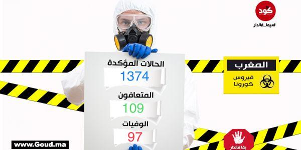 """فـ24 ساعة: تسجيل 99 إصابة جديدة بـ""""كورونا"""" و4 ماتو و12 حالات شفاء..الحصيلة: 1374"""