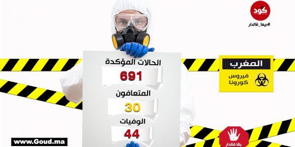 عاجل.. كورونا فالمغرب: 49 حالة جديدة و7 وفيات جديدة و4 حالات شفاء فـ 24 ساعة.. وصلنا لـ691 حالة