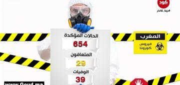 """عاجل.. 12 حالة جديدة مصابة بـ""""كورونا"""" و2 وفيات و5 حالات شفاء فـ3 ساعات: وصلنا لـ654 حالة"""