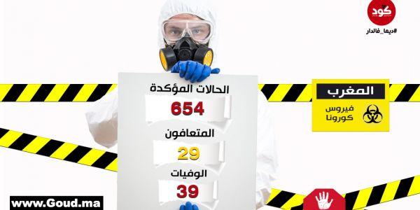 """عاجل.. 12 حالة جديدة مصابة بـ""""كورونا"""" و2 وفيات و3 حالات شفاء فـ3 ساعات: وصلنا لـ654 حالة"""
