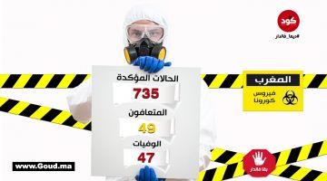 كورونا فالمغرب.. الحالة الوبائية شبه مستقرة: 49 حالة شفاء مقابل 47 وفاة..وصلنا لـ735 حالة مصابة