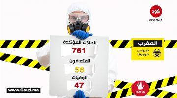 """حصيلة """"كورونا"""" فالمغرب: 571 حالة محلية مقابل 190 حالة وافدة و114 حالتهم صعيبة. اليوبي: بقاو فديوركم راه كاين انتقال الفيروس داخل التراب الوطني"""