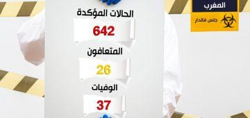 """حصيلة """"كورونا"""" فالمغرب.. 77 حالة مبانتش عليها أعراض """"كورونا"""" تصابو بالفيروس و90 حالة في وضعية حرجة"""