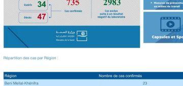 """""""كورونا فيروس"""". من البارح مع الستة دالعشية لهاد الصباح تزادت 44 حالة وبقاو فديوركم. وصلنا ل735 وماتو لينا 47 مغربي"""