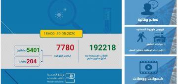 الحصيلة الوبائية لكورونا فهاد 24 ساعة: 66 تصابو و130 تشافاو و2 ماتو.. الطوطال: 7780 حالة و204 متوفي و5401 متعافي.. ومازال 6901 مخالط تحت التتبع