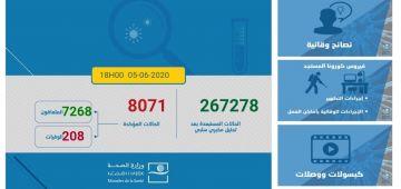 الحصيلة الوبائية لكورونا فهاد 24 ساعة: 68 تصابو و73 تشافاو وحتى واحد ما مات.. الطوطال: 8071 حالة وبقاو غير 595 مصاب تحت العلاج
