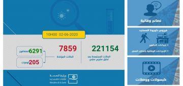 حصيلة كورونا:951 حالة تشافات فهاد اليومين.. وبقات غير 1250 حالة نشيطة