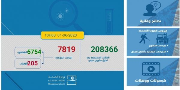اليوم تسجل عدد كبير ديال حالات التعافي من الفيروس وإصابات قليلة.. 12 إصابة و 295 حالة شفاء
