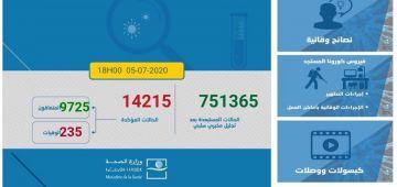 الوضعية الوبائية لفيروس كورونا فهاد 24 ساعة: 393 تصابو و396 تشافاو و3 ماتو.. الطوطال: 14215 حالة منها 9725 متعافي و235 متوفي و4255 كيتعالجو