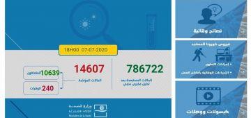 حصيلة فيروس كورونا فهاد 24 ساعة: 228 تصابو و466 تشافاو و3 ماتو.. الطوطال: 14607 مصاب و10639 متعافي و240 متوفي و3728 كيتعالجو
