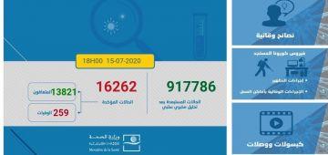 الوضعية الوبائية لفيروس كورونا فهذ 24 ساعة: تسجلات 165 حالة جديدة و379 شفاء و2 وفايات.. الطوطال: 16262 مصاب و13821 متعافي و259 متوفي.. و2182 كيتعالجو
