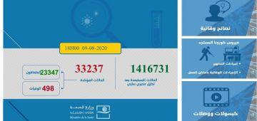 حصيلة كورونا فـهاد 24 ساعة: 1230 تصابو و18 ماتو ورقم قياسي فعدد حالات الشفاء بـ1157.. الطوطال: 33237 اصابة و498 ماتو و23347 براو