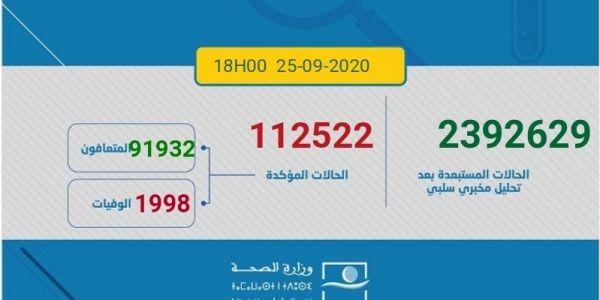 حصيلة كورونا اليوم.. 2423 مغربي ومغربية تصابو و42 ماتو و1746 تشافاو.. الطوطال: 112522 إصابة و1998 وفاة و91932 حالة شفاء.. و18592 كيتعالجو منهم 368 فحالة خطيرة