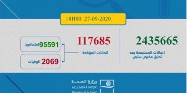 حصيلة كورونا اليوم.. 2444 مغربي ومغربية تصابو و28 ماتو و1441 تشافاو.. الطوطال: 117685 إصابة و2069 وفاة و95591 حالة شفاء.. و20025 كيتعالجو منهم 369 فحالة خطيرة