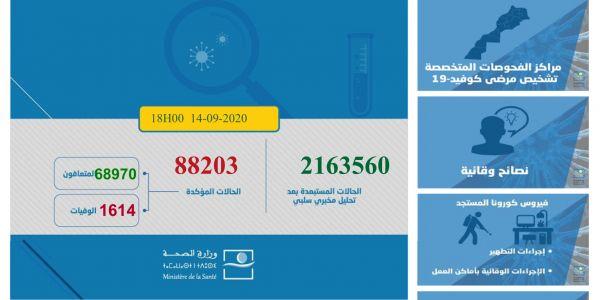 حصيلة كورونا هاد 24 ساعة.. 1517 مغربي ومغربية تصابو و36 ماتو و1442 تشافاو.. الطوطال: 88203 إصابة و1614 وفاة و68970 متعافي.. و17619 كيتعالجو منهم 275 فحالة خطيرة