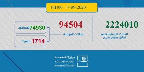 حطمنا روكور جديد.. 2488 مغربي ومغربية تقاسو بكورونا اليوم و28 ماتو و1962 تشافاو.. الطوطال: 94504 إصابة و1714 وفاة و74930 حالة شفاء.. و17860 كيتعالجو منهم 260 فحالة خطيرة