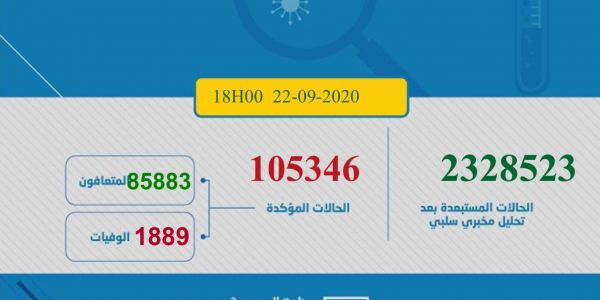 حصيلة كورونا اليوم.. 2227 مغربي ومغربية تصابو و34 ماتو و1725 تشافاو.. الطوطال: 105346 إصابة و1889 وفاة و85883 حالة شفاء.. و17574 كيتعالجو منهم 277 حالة خطيرة