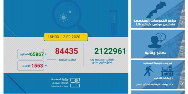 حصيلة كورونا اليوم.. 2238 مغربي ومغربية تصابو و29 ماتو و1673 تشافاو.. الطوطال: 84435 إصابة 1553 وفاة و65867 حالة شفاء.. و17015 كيتعالجو منهم 252 فحالة خطيرة