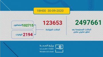 حصيلة كورونا اليوم.. 2470 مغربي ومغربية تصابو و42 ماتو و2462 تشافاو.. الطوطال: 123653 إصابة و2194 وفاة و102715 حالة شفاء.. و18744 كيتعالجو منهم 432 فحالة خطيرة