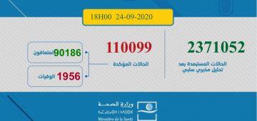 حصيلة كورونا اليوم.. 2356 مغربي ومغربية تصابو و38 ماتو و1942 تشافاو.. الطوطال: 110099 إصابة و1956 وفاة و90186 حالة شفاء.. و17957 كيتعالجو منهم 289 فحالة خطيرة