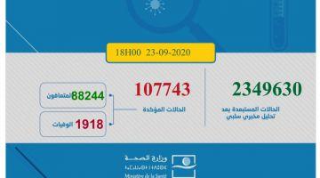 حصيلة كورونا اليوم.. 2397 مغربي ومغربية تصابو و29 ماتو و2361 تشافاو.. الطوطال: 107743 إصابة و1918 وفاة و88244 حالة شفاء.. و17581 كيتعالجو منهم 281 حالة خطيرة