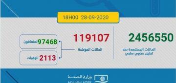 روكور جديد حطمو المغرب اليوم فالوفيات بكورونا.. 44 ماتو و 1422 تصابو و1877 تشافاو.. الطوطال: 2113 وفاة و119107 إصابة و97468 حالة تعافي.. و19526 كيتعالجو بينهم 415 حالة خطيرة