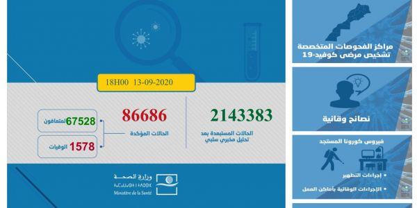 حصيلة كورونا هاد 24 ساعة.. 2251 مغربي ومغربية تصابو و25 ماتو و1661 تشافاو.. الطوطال: 86686 إصابة و1578 وفاة و67528 متعافي.. و17580 كيتعالجو منهم 266 فحالة خطيرة