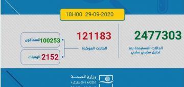 حصيلة كورونا اليوم.. 2076 مغربي ومغربية تصابو و39 ماتو و2785 تشافاو.. الطوطال: 121183 إصابة و2152 وفاة و100253 حالة شفاء.. و18778 كيتعالجو منهم 440 فحالة خطيرة