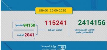 حصيلة تقيلة اليوم فالمغرب.. 2719 مغربي ومغربية تصابو بكورونا و43 ماتو و2218 تشافاو.. الطوطال: 115241 إصابة و2041 وفاة و94150 حالة شفاء.. و19050 كيتعالجو منهم 374 فحالة خطيرة
