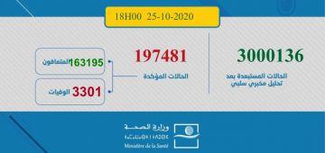 حصيلة كورونا اليوم: 3020 مغربي ومغربية تصابو و46 ماتو و2823 تشافاو.. الطوطال: 197481 إصابة و3301 وفاة و163195 متعافي.. و30985 كيتعالجو منهم 743 حالتهم خطيرة