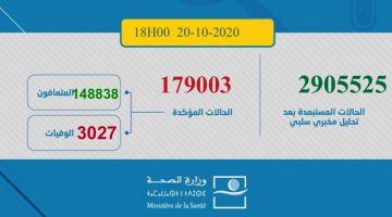 حصيلة كورونا اليوم: 3254 مغربي ومغربية تصابو و51 ماتو و2417 تشافاو.. الطوطال: 179003 إصابة و3027 وفاة و148838 متعافي.. و27138 كيتعالجو منهم 592 حالتهم خطيرة