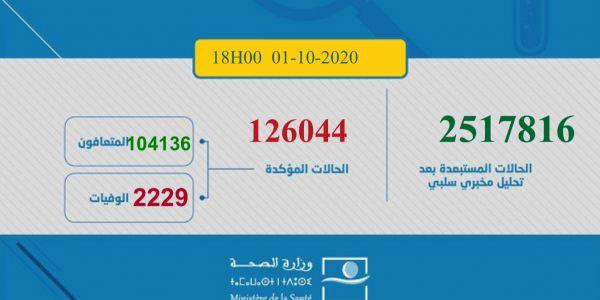 حصيلة كورونا اليوم.. 2391 مغربي ومغربية تصابو و35 ماتو و1421 تشافاو.. الطوطال: 126044 إصابة و2229 وفاة و104136 حالة شفاء.. و19679 كيتعالجو منهم 437 فحالة خطيرة