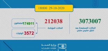 حطمناروكور جديد فالإصابات بكورونا اليوم.. 4320 مغربي ومغربية تصابو و66 ماتو و3320 تشافاو.. الطوطال: 212038 إصابة و3572 وفاة و174911 متعافي.. و33555 كيتعالجو منهم 787 فحالة خطيرة
