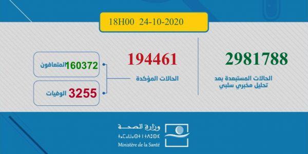 حصيلة كورونا اليوم: 4045 مغربي ومغربية تصابو و50 ماتو و3197 تشافاو.. الطوطال: 194461 إصابة و3255 وفاة و160362 متعافي.. و30834 كيتعالجو منهم 699 حالتهم خطيرة