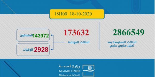 حصيلة كورونا اليوم: 2721 مغربي ومغربية تصابو و50 ماتو و2591 تشافاو.. الطوطال: 173632 إصابة و2928 وفاة و143972 متعافي.. و26732 كيتعالجو منهم 534 حالتهم خطيرة